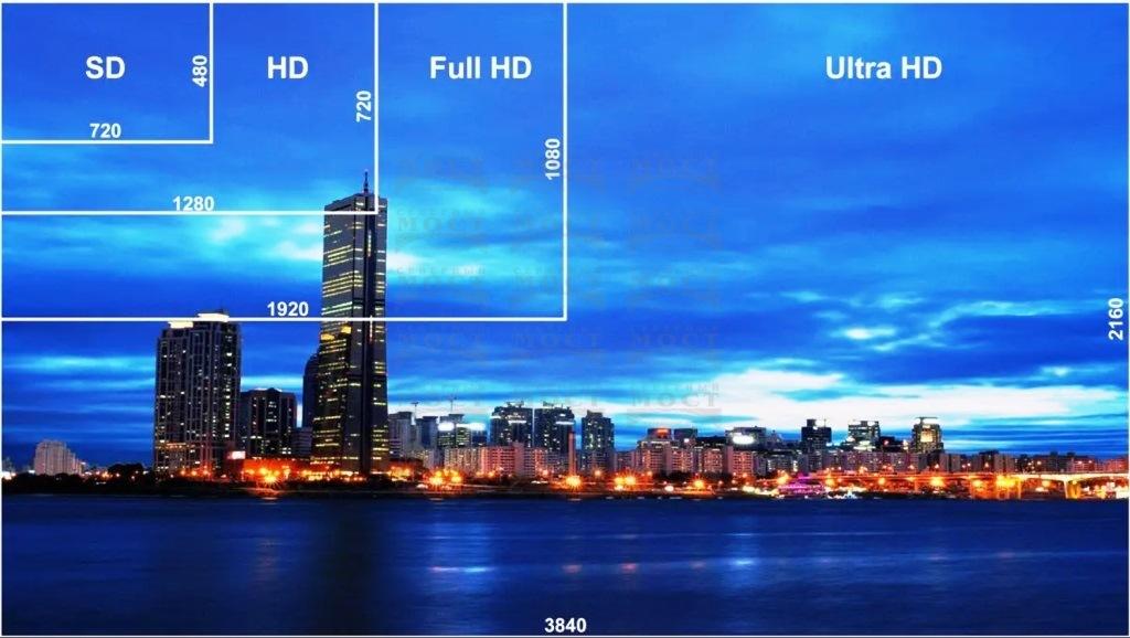 Размеры экранов телевизира